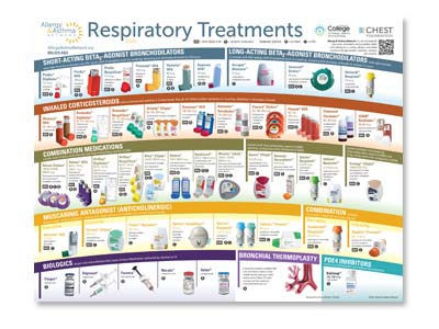 Thumbnail image of respiratory treatments poster